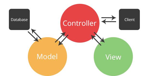 MVC ile programlama nedir?